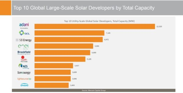 The Ihs Markit Study Ranks Prodiel As The Only European Epc Contractor Among The Top 10 Pv Epc Contractors Worldwide Prodiel