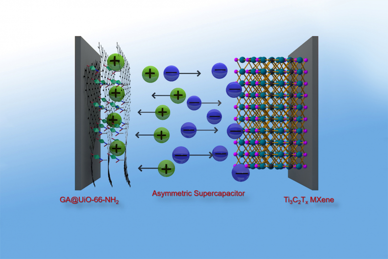 Supercapacitors difficulty batteries: graphene hybrid material gets to power thickness of batteries