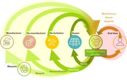Towards circular business models for the PV sector