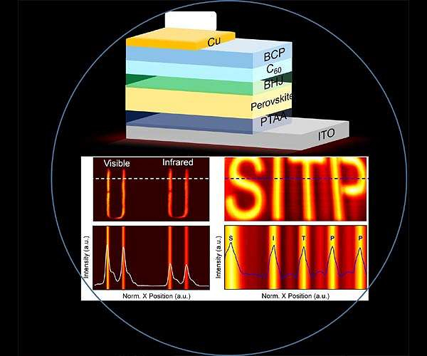 Ultrafast and also broadband perovskite photodetectors for large-dynamic-range imaging